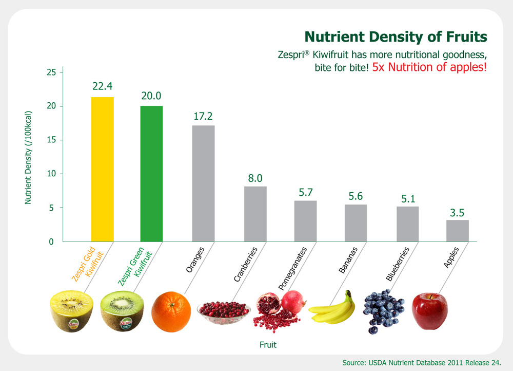 Kiwifruit nutrient density